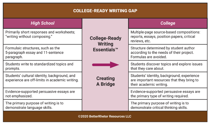 college ready writing gap table